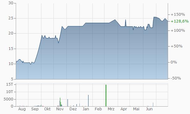 Monnet Industries Chart