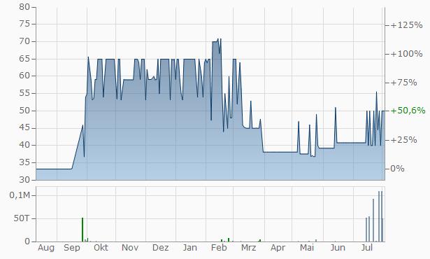Aryaman Capital Markets Chart