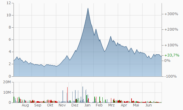 PMC Fincorp Chart