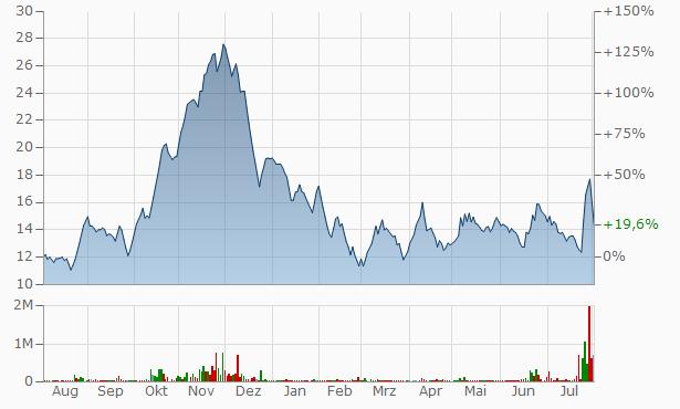 Aanchal Ispat Chart