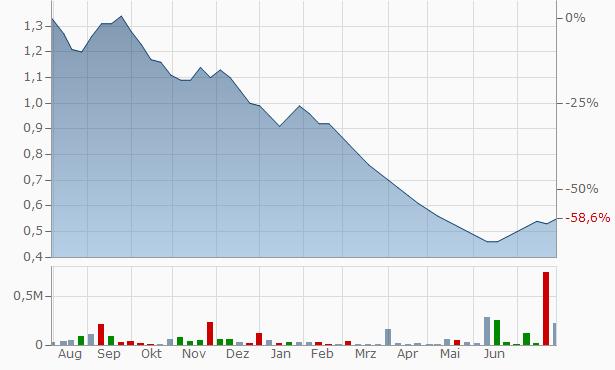 Omansh Enterprises Chart
