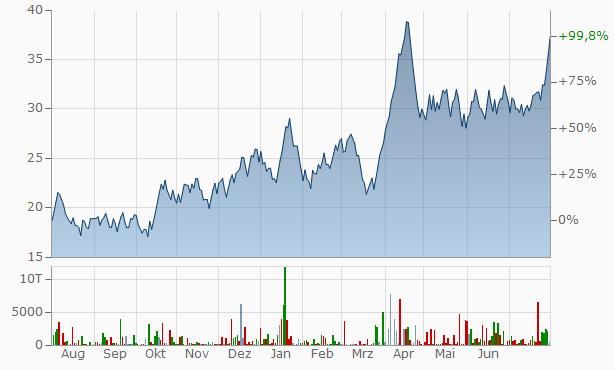 A.I. Champdany Industries Chart