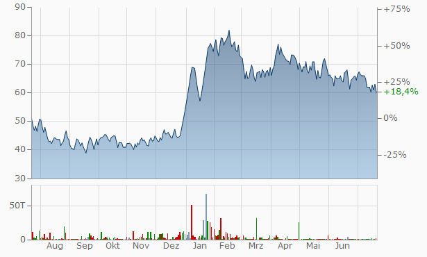 CIAN Agro Industries Infrastructure Chart