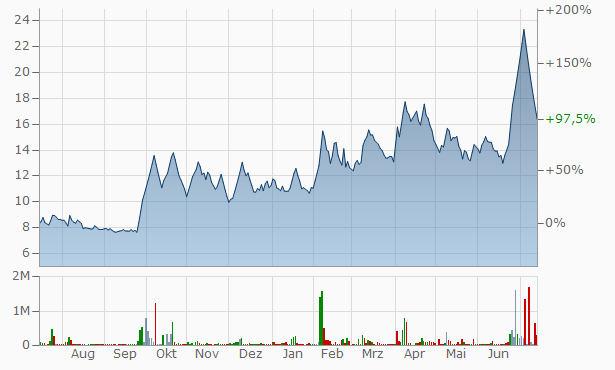 Adlabs Entertainment Chart