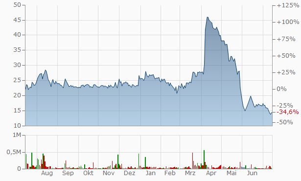 Kkalpana Industries (India) Chart