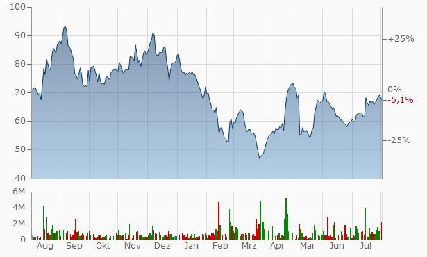 Indiabulls Real Estate Chart