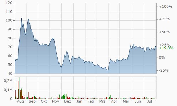 AMD Industries Chart