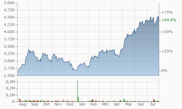 ABB India Chart