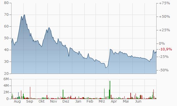Indiabulls Securities Chart