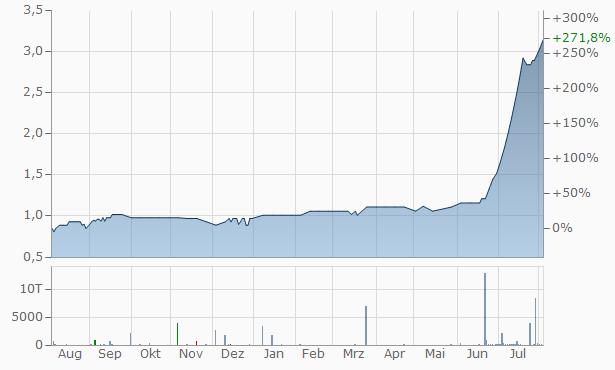 Kuber Udyog Chart