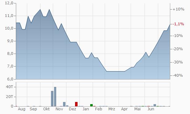 Angels Enterprises Chart