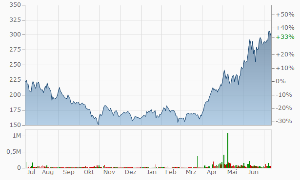 J Kumar Infraprojects Chart