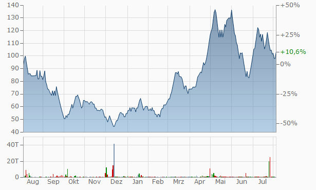 Apunka Invest Commercial Chart