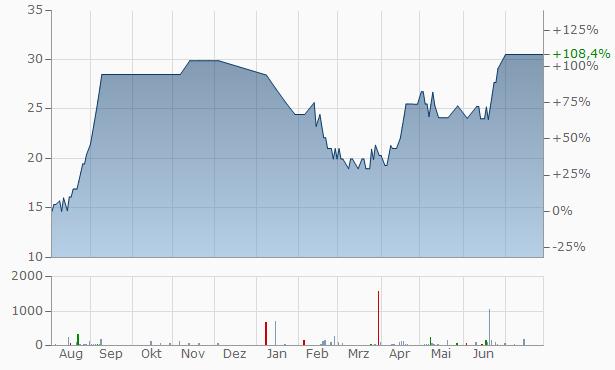 Supra Trends Chart