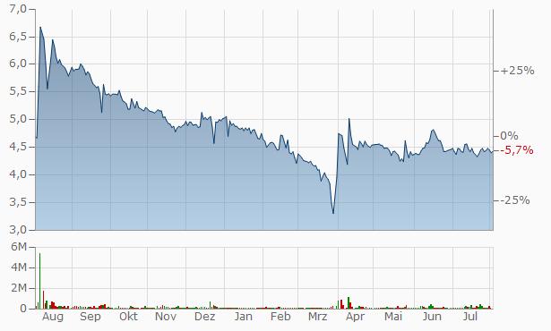 Prakash Steelage Chart