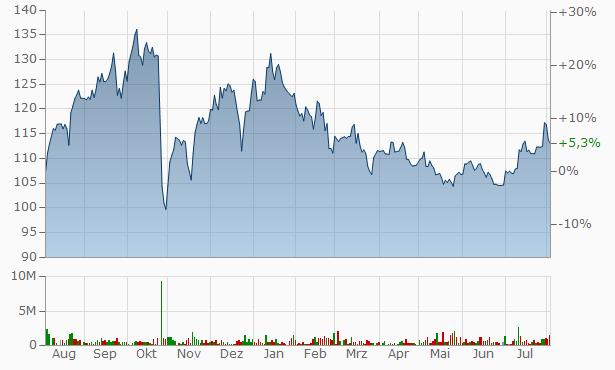 NMDC Chart