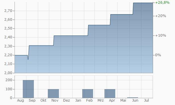 TMT (India) Chart
