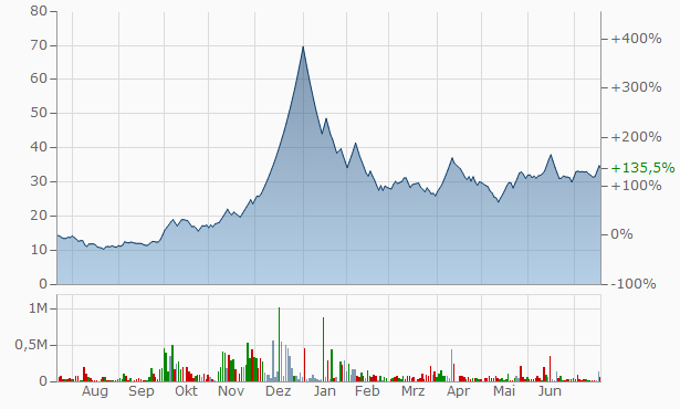 Birla Precision Technologies Chart