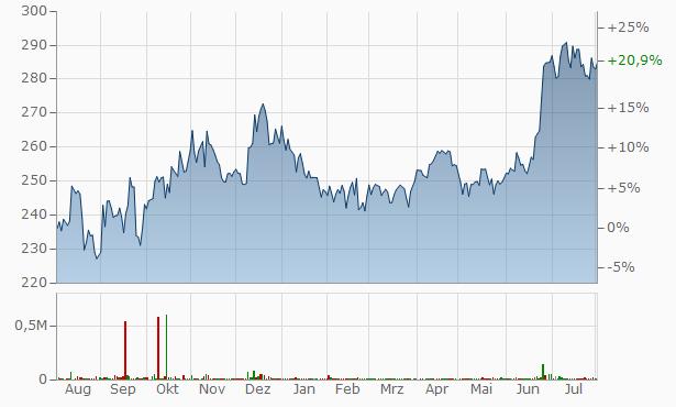 V-Guard Industries Chart