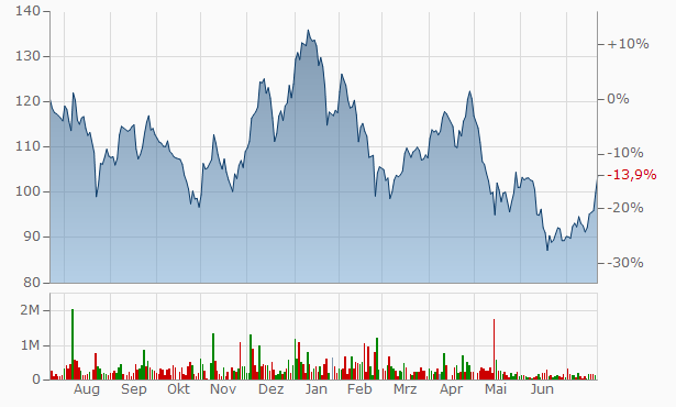 Aditya Birla Capital Chart