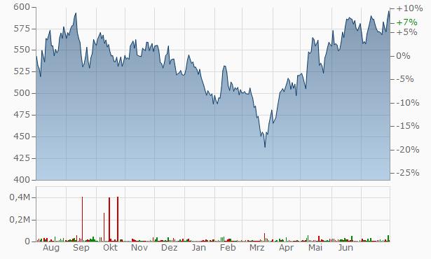 Minda Industries Chart