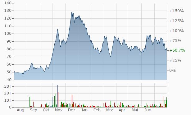 Visco Trade Associates Chart