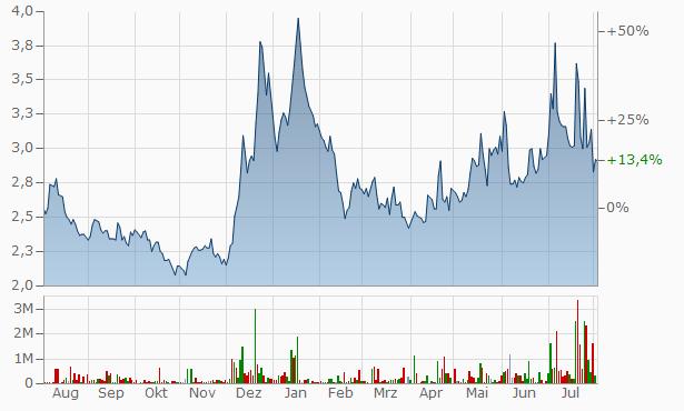 Gyscoal Alloys Chart