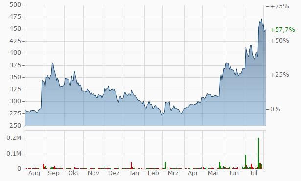 5Paisa Capital Chart