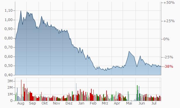 Gold Line International Finvest Chart