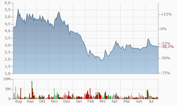 Mangalam Industrial Finance Chart