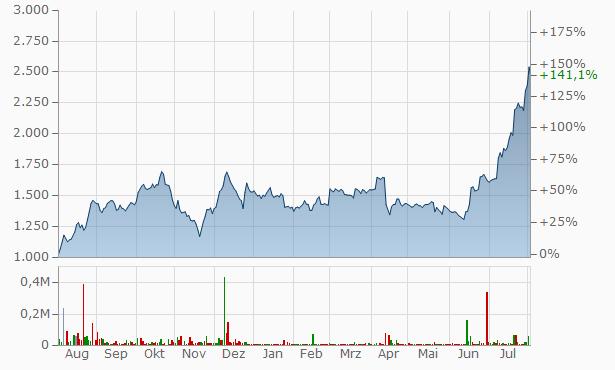 Aditya Vision Chart