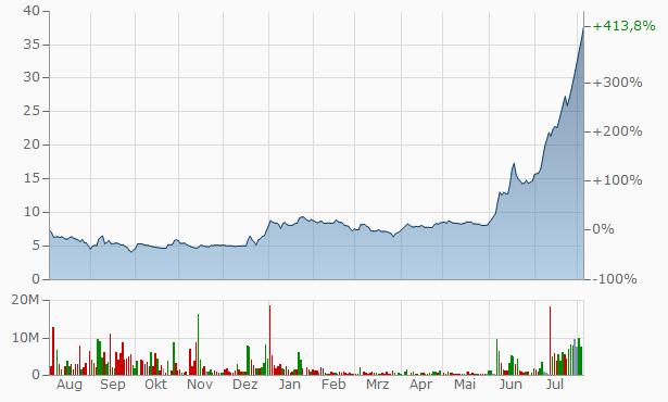 Shree Global Tradefin Chart