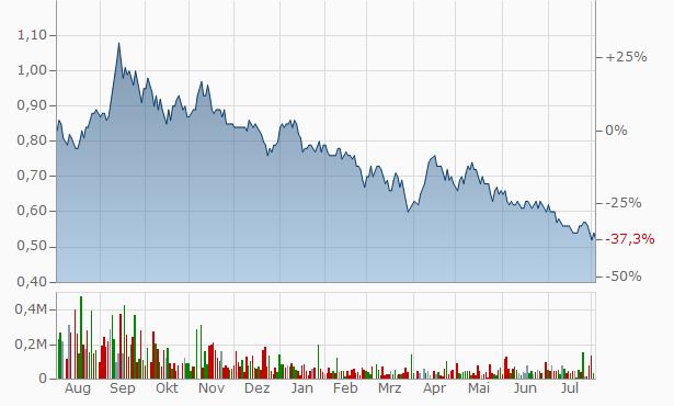Viaan Industries Chart