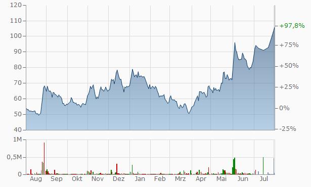 Walchandnagar Industries Chart