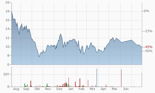 Vishvesham Investments Trading Chart