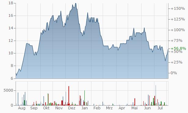 Mahesh Developers Chart