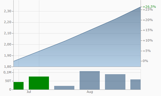 Arcotech Chart