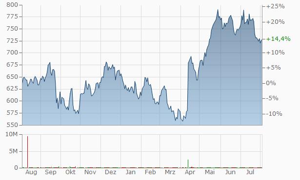 AU Small Finance Bank Chart