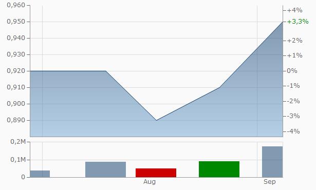 A&M Febcon Chart