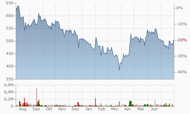Borosil Glass Works Chart