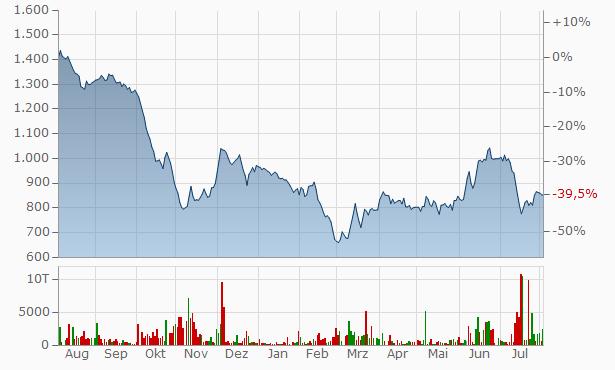 Vijay Solvex Chart