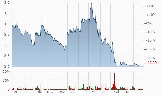 Advik Capital Chart