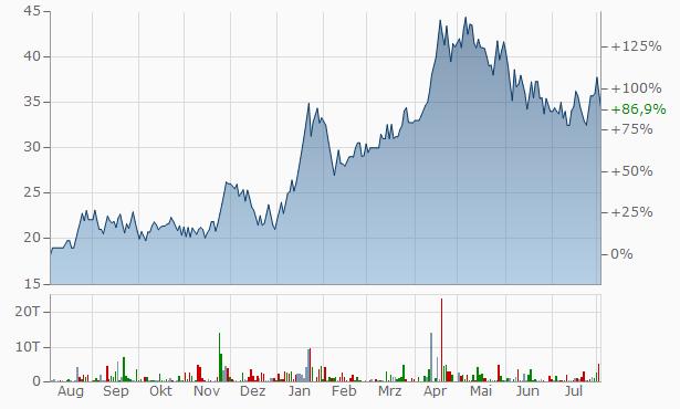 Gothi Plascon (India) Chart
