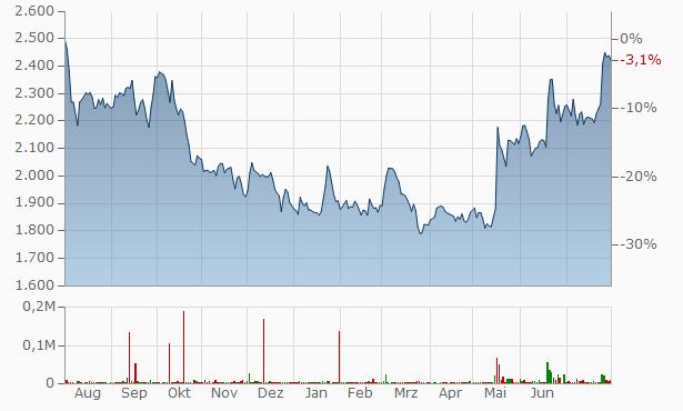 Amber Enterprises India Chart