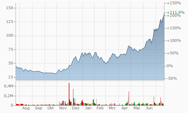 APM Finvest Chart