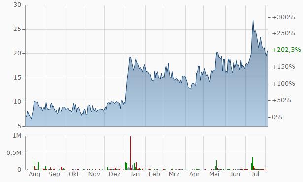 Ashoka Metcast Chart