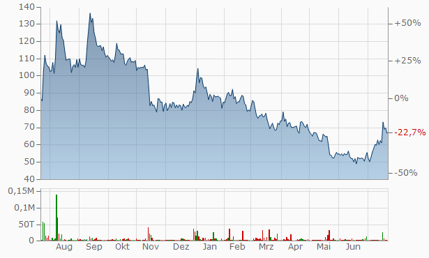 Ador Multiproducts Chart