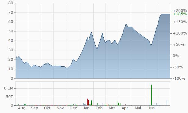 Dhruva Capital Services Chart