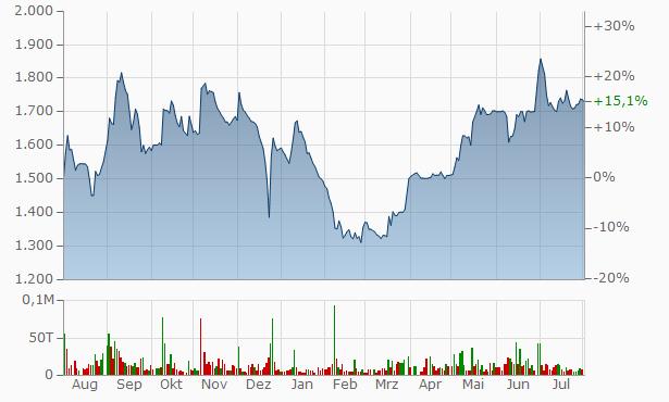 Yasho Industries Chart