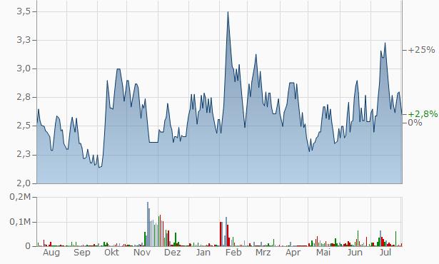 Atharv Enterprises Chart